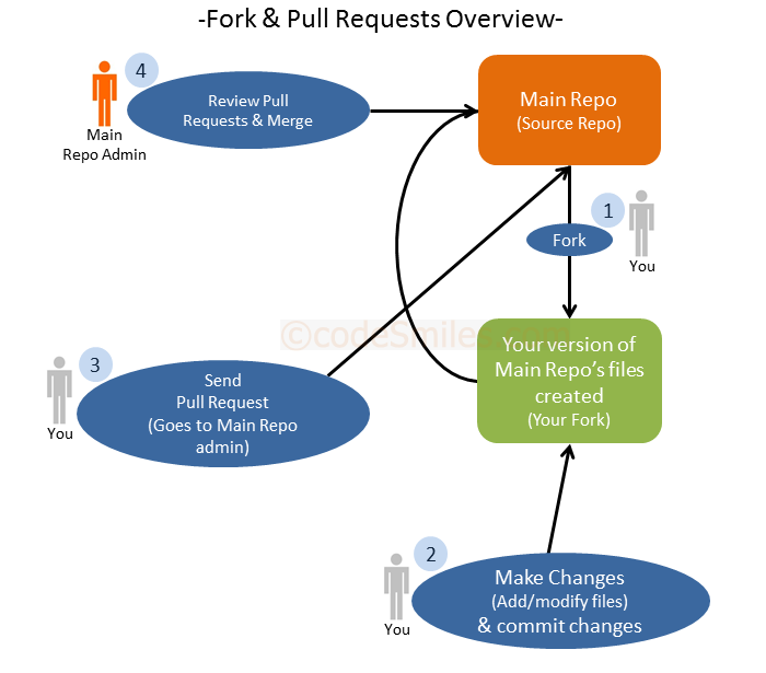 Fork-Pull-RequestStill6